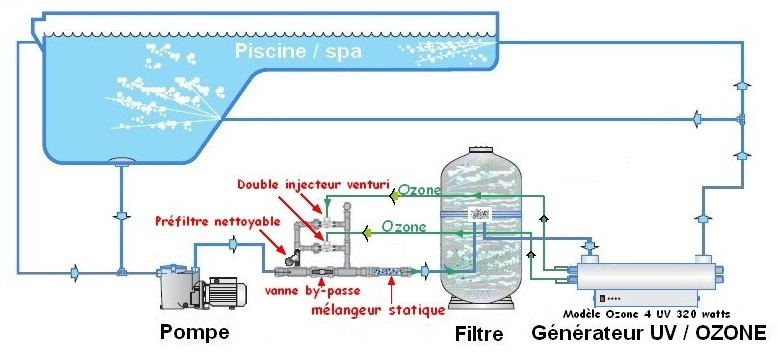 Uv c ozone generator ozonateurs st rilisateurs d 39 eau uv c for Pool design generator
