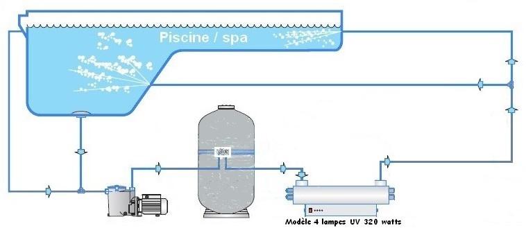 Stérilisateur d'eau en inox