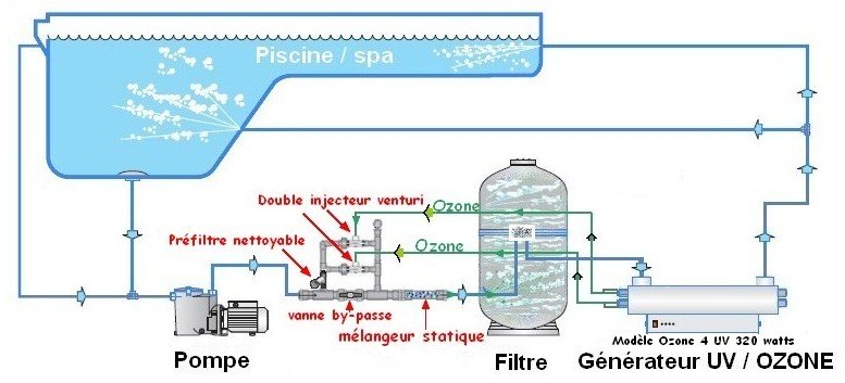 Générateurs d'ozone UV-C en inox